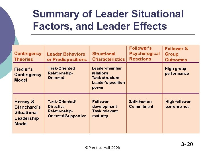 Summary of Leader Situational Factors, and Leader Effects Follower's Psychological Situational Characteristics Reactions Follower