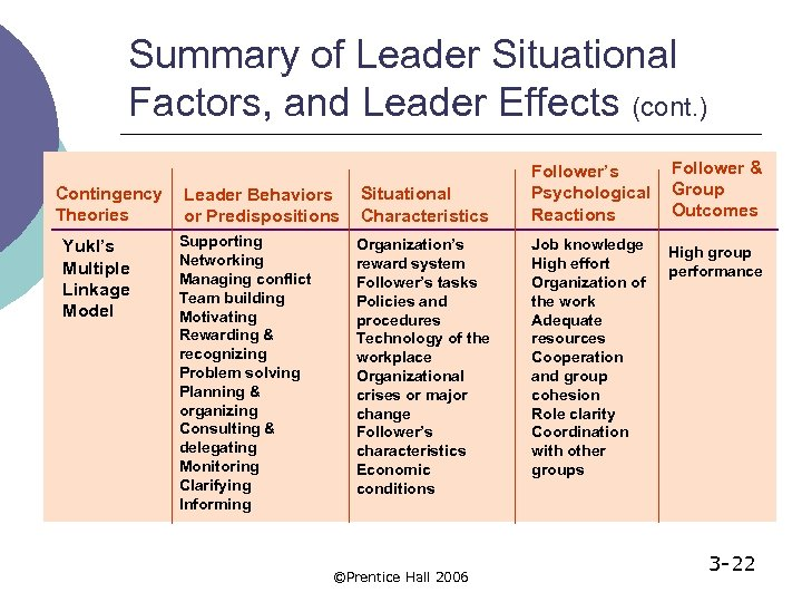 Summary of Leader Situational Factors, and Leader Effects (cont. ) Contingency Theories Yukl's Multiple