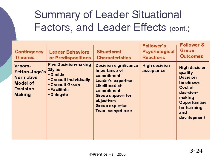 Summary of Leader Situational Factors, and Leader Effects (cont. ) Contingency Theories Leader Behaviors