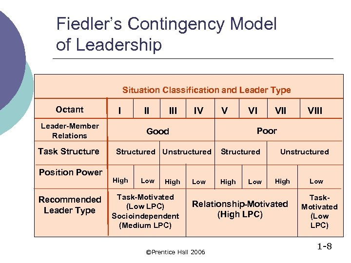 Fiedler's Contingency Model of Leadership Situation Classification and Leader Type Octant I Leader-Member Relations