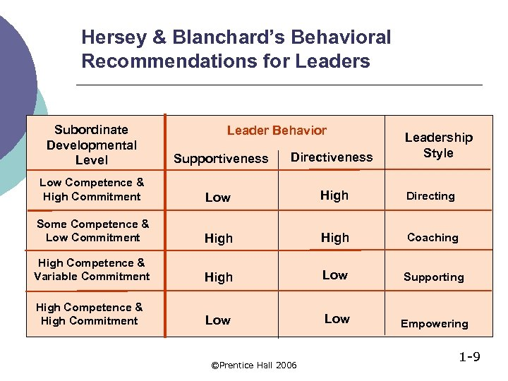 Hersey & Blanchard's Behavioral Recommendations for Leaders Subordinate Developmental Level Supportiveness Directiveness Low Competence