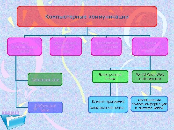 Компьютерные коммуникации Типы компьютерных сетей Аппаратные средства сети Локальные сети задачи Глобальные сети Программное