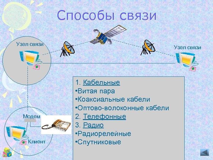 Способы связи Узел связи Модем Клиент Узел связи 1. Кабельные • Витая пара •