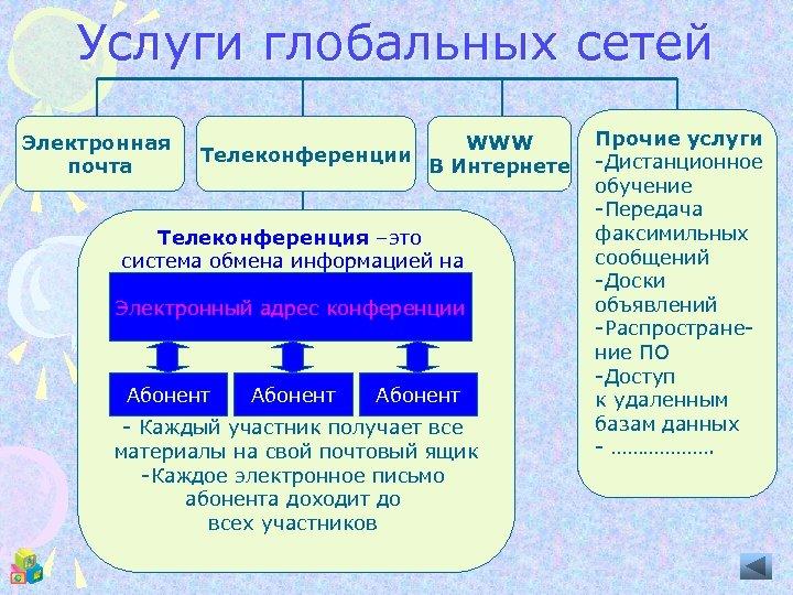 Услуги глобальных сетей Электронная почта WWW Телеконференции В Интернете Телеконференция –это система обмена информацией