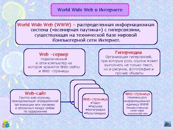 World Wide Web в Интернете World Wide Web (WWW) – распределенная информационная система (
