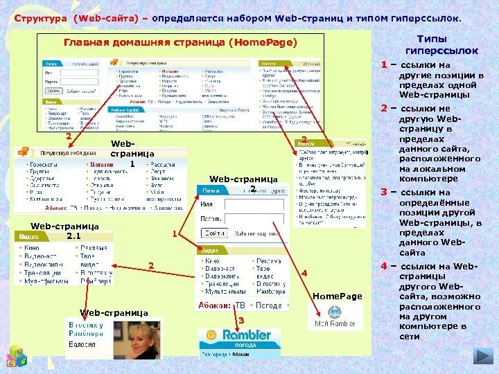 Структура (Web-сайта) – определяется набором Web-страниц и типом гиперссылок. Типы гиперссылок Главная домашняя страница