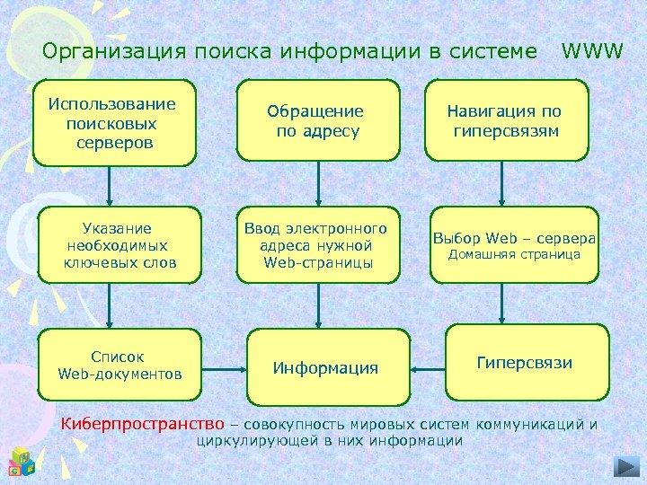 Организация поиска информации в системе Использование поисковых серверов Указание необходимых ключевых слов Список Web-документов
