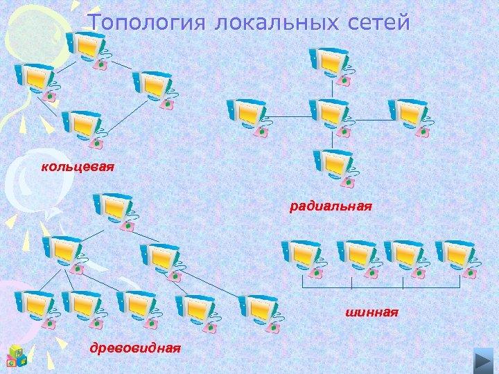 Топология локальных сетей кольцевая радиальная шинная древовидная