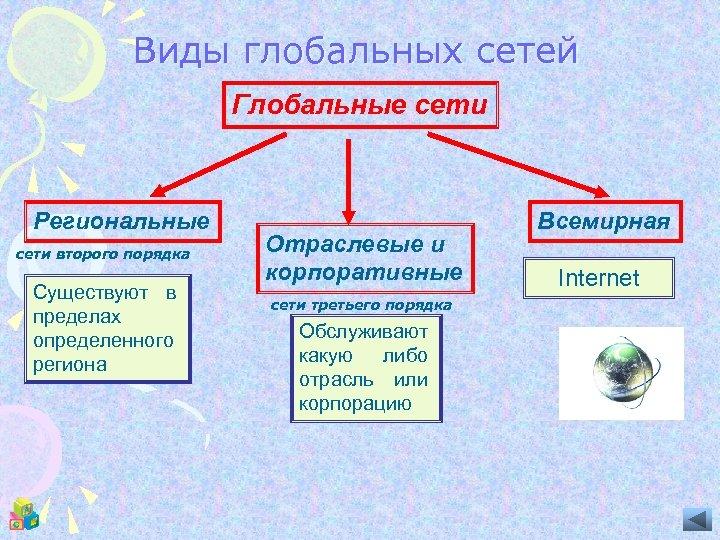 Виды глобальных сетей Глобальные сети Региональные сети второго порядка Существуют в пределах определенного региона