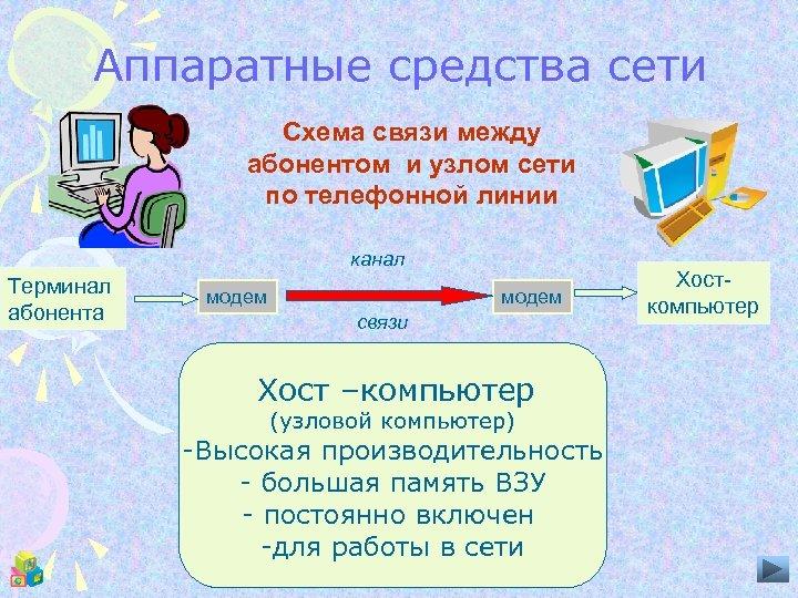 Аппаратные средства сети Схема связи между абонентом и узлом сети по телефонной линии канал