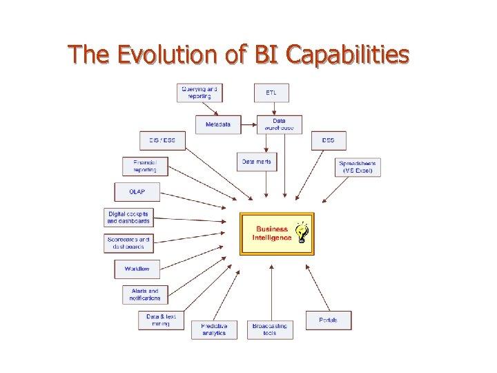 The Evolution of BI Capabilities