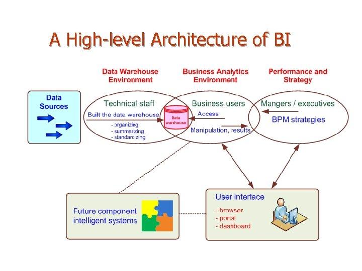 A High-level Architecture of BI