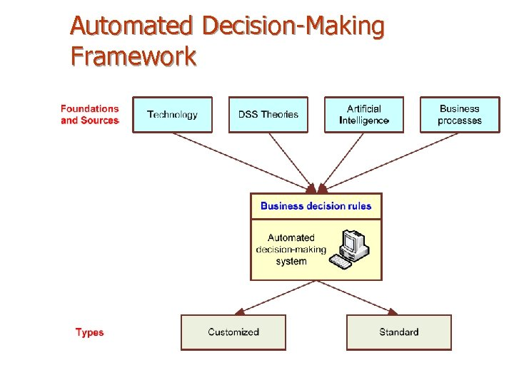 Automated Decision-Making Framework