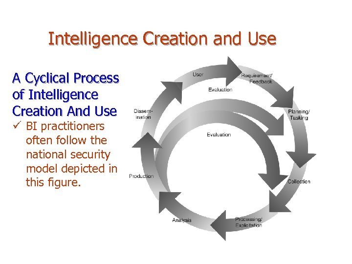 Intelligence Creation and Use A Cyclical Process of Intelligence Creation And Use ü BI