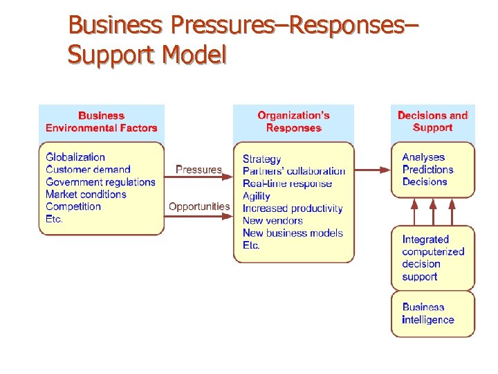 Business Pressures–Responses– Support Model