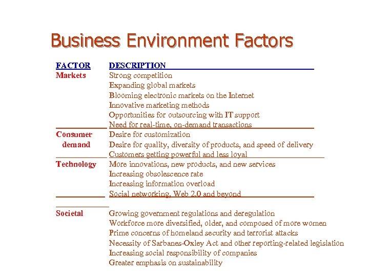 Business Environment Factors FACTOR Markets Consumer demand Technology Societal DESCRIPTION Strong competition Expanding global