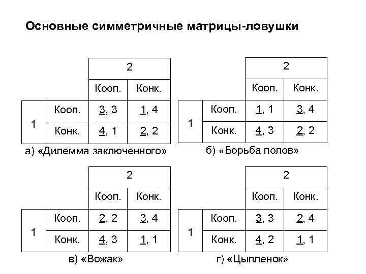 Основные симметричные матрицы-ловушки 2 2 Кооп. 1 Конк. 3, 3 Кооп. 1, 4 Конк.