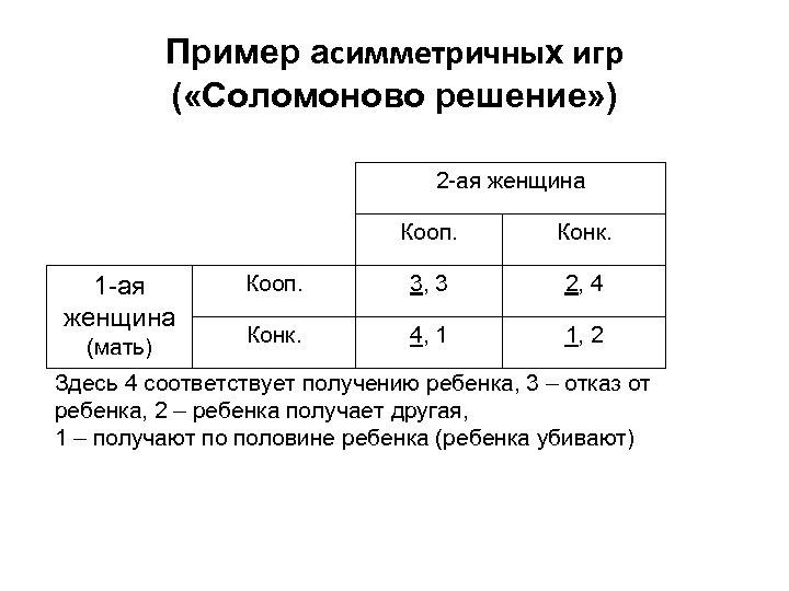 Пример асимметричных игр ( «Соломоново решение» ) 2 -ая женщина Кооп. 1 -ая женщина