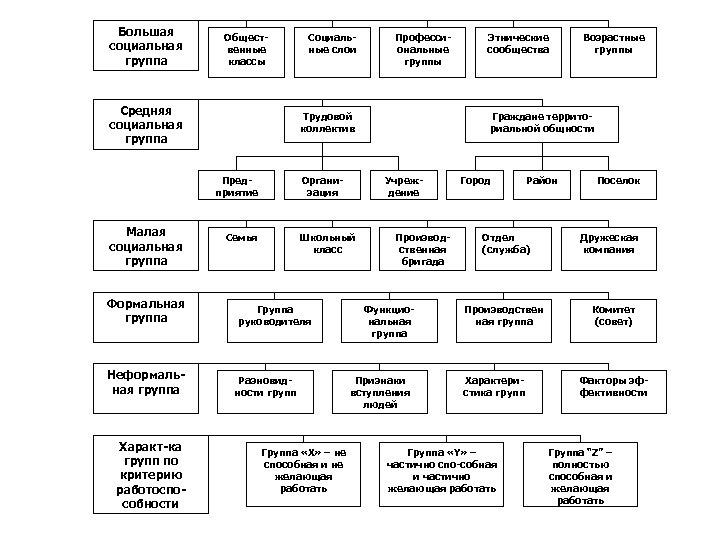 Большая социальная группа Общественные классы Средняя социальная группа Формальная группа Неформальная группа Характ-ка групп
