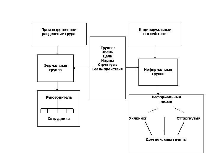 Производственное разделение труда Формальная группа Индивидуальные потребности Группа: Члены Цели Нормы Структуры Взаимодействия Неформальная