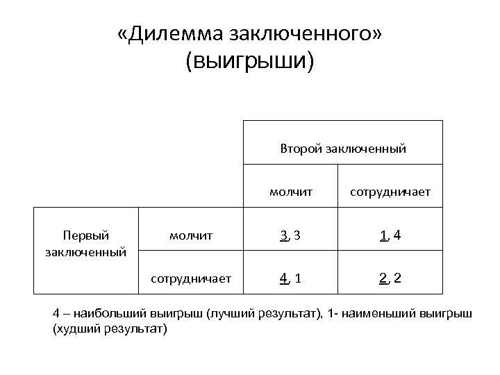 «Дилемма заключенного» (выигрыши) Второй заключенный молчит 3, 3 1, 4 сотрудничает Первый заключенный