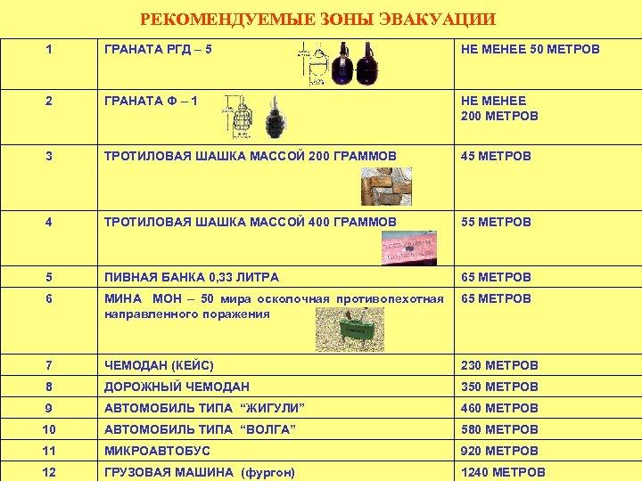 РЕКОМЕНДУЕМЫЕ ЗОНЫ ЭВАКУАЦИИ 1 ГРАНАТА РГД – 5 НЕ МЕНЕЕ 50 МЕТРОВ 2 ГРАНАТА