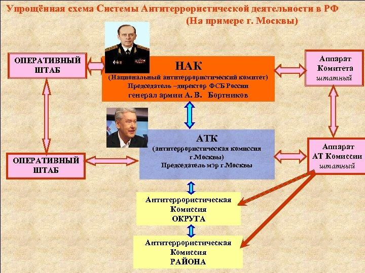Упрощённая схема Системы Антитеррористической деятельности в РФ (На примере г. Москвы) ОПЕРАТИВНЫЙ ШТАБ НАК
