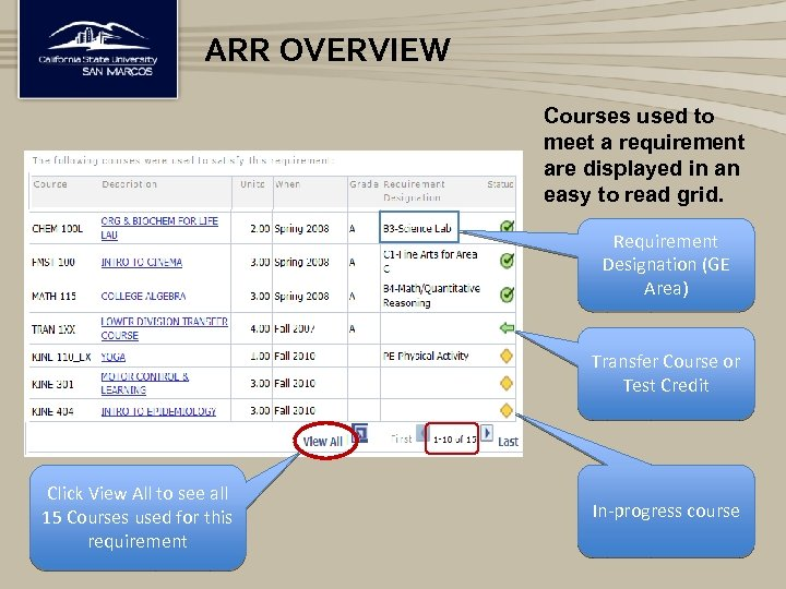 ARR OVERVIEW Courses used to meet a requirement are displayed in an easy to