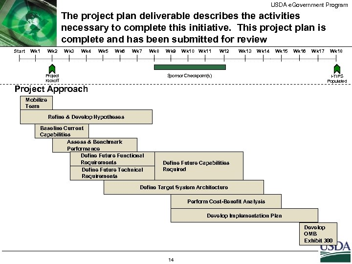 USDA e. Government Program The project plan deliverable describes the activities necessary to complete