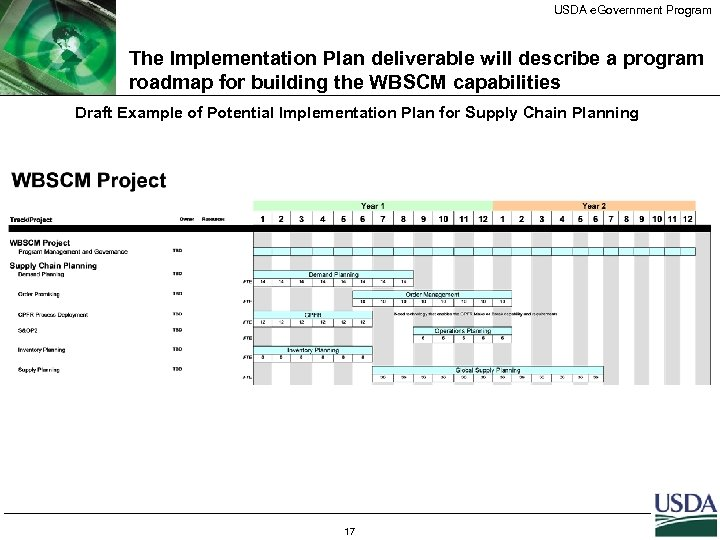 USDA e. Government Program The Implementation Plan deliverable will describe a program roadmap for