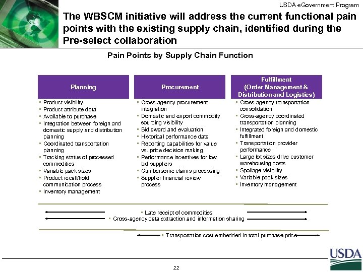 USDA e. Government Program The WBSCM initiative will address the current functional pain points