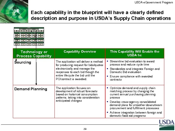 USDA e. Government Program Each capability in the blueprint will have a clearly defined