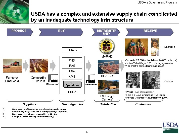 USDA e. Government Program USDA has a complex and extensive supply chain complicated by