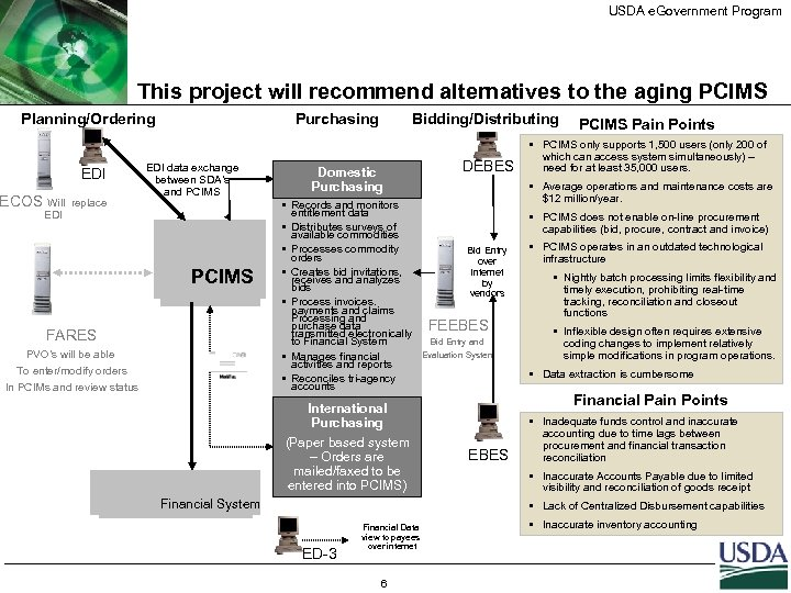 USDA e. Government Program This project will recommend alternatives to the aging PCIMS Planning/Ordering