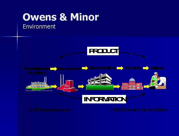 Owens & Minor Environment