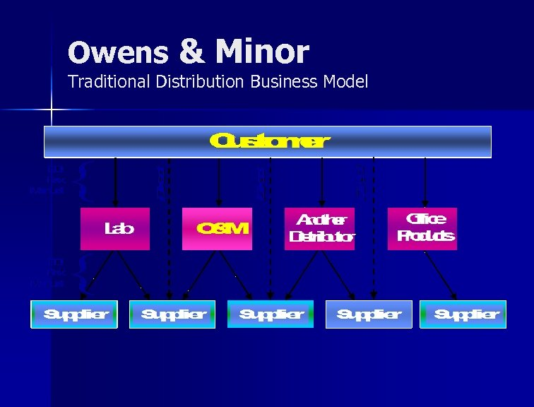 Owens & Minor Traditional Distribution Business Model