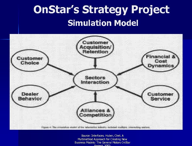 On. Star's Strategy Project Simulation Model Source: Interfaces. Huber, Chet. A Multimethod Approach for
