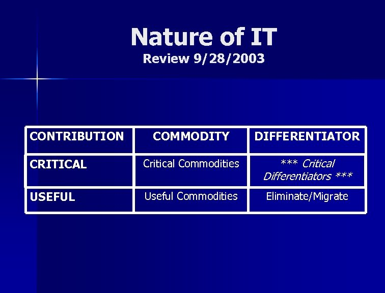 Nature of IT Review 9/28/2003 CONTRIBUTION COMMODITY DIFFERENTIATOR CRITICAL Critical Commodities *** Critical USEFUL