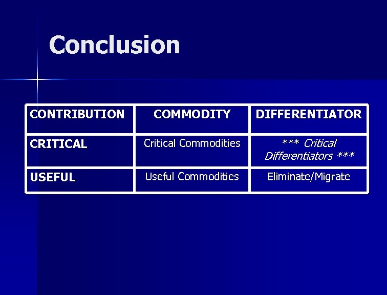 Conclusion CONTRIBUTION COMMODITY DIFFERENTIATOR CRITICAL Critical Commodities *** Critical USEFUL Useful Commodities Differentiators ***