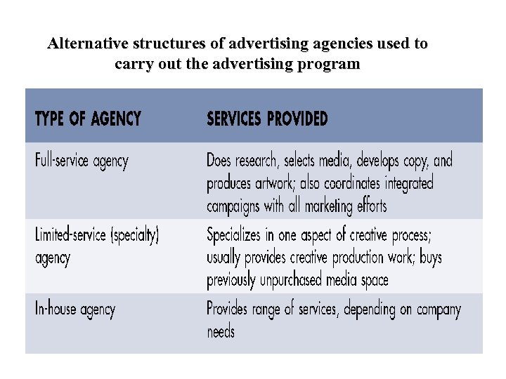 Alternative structures of advertising agencies used to carry out the advertising program