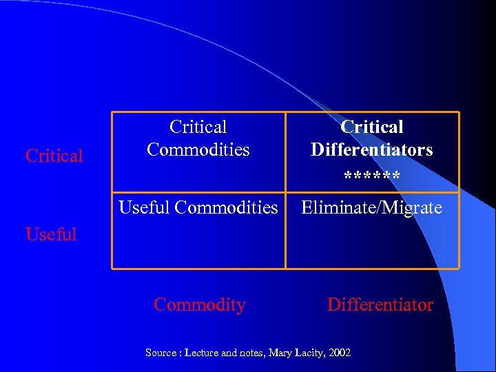 Critical Differentiators ****** Useful Commodities Critical Commodities Eliminate/Migrate Useful Commodity Differentiator Source : Lecture