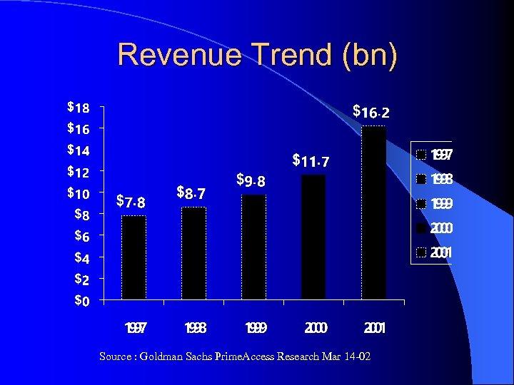 Revenue Trend (bn) Source : Goldman Sachs Prime. Access Research Mar 14 -02