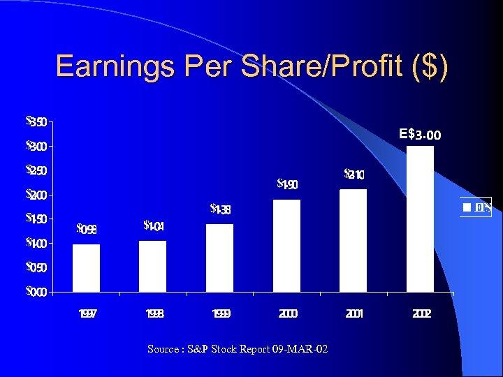 Earnings Per Share/Profit ($) Source : S&P Stock Report 09 -MAR-02