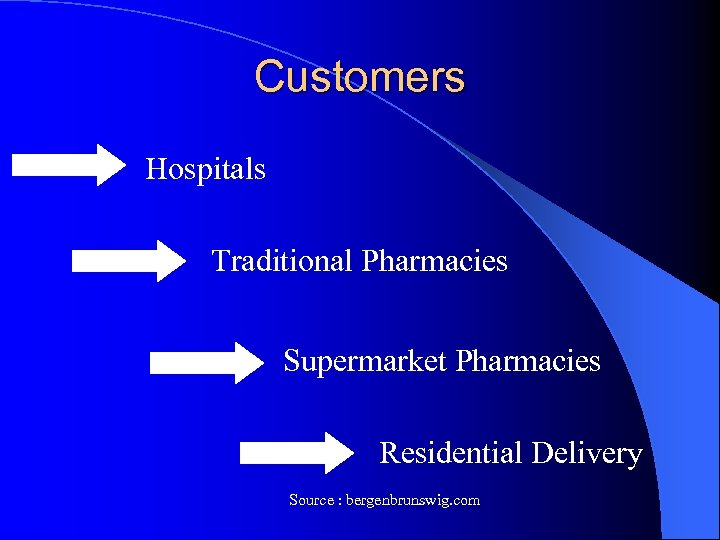 Customers Hospitals Traditional Pharmacies Supermarket Pharmacies Residential Delivery Source : bergenbrunswig. com