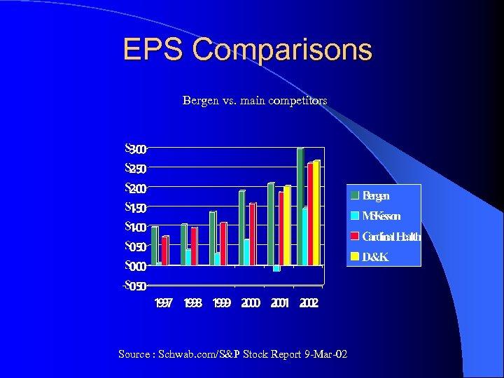 EPS Comparisons Bergen vs. main competitors Source : Schwab. com/S&P Stock Report 9 -Mar-02