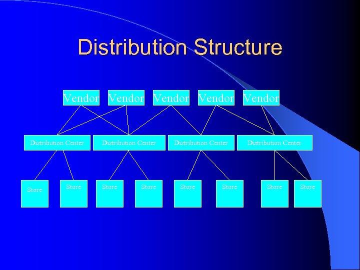Distribution Structure Vendor Vendor Distribution Center Store Store