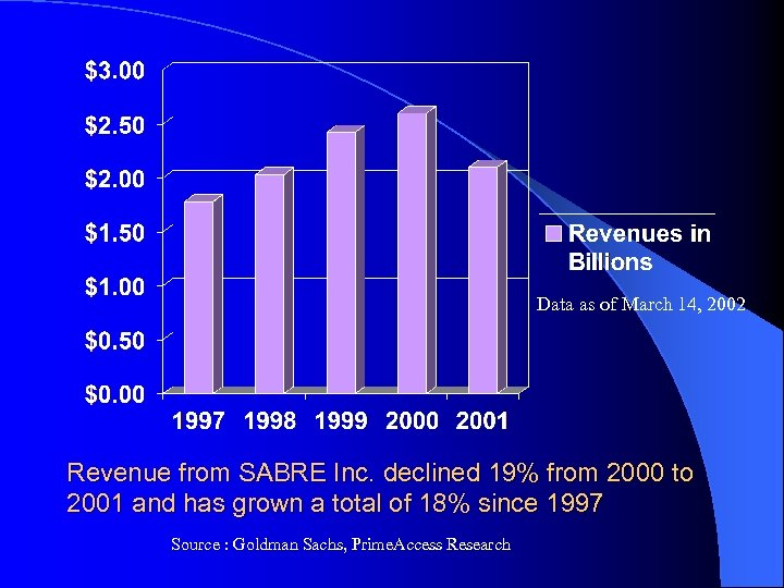 Data as of March 14, 2002 Revenue from SABRE Inc. declined 19% from 2000