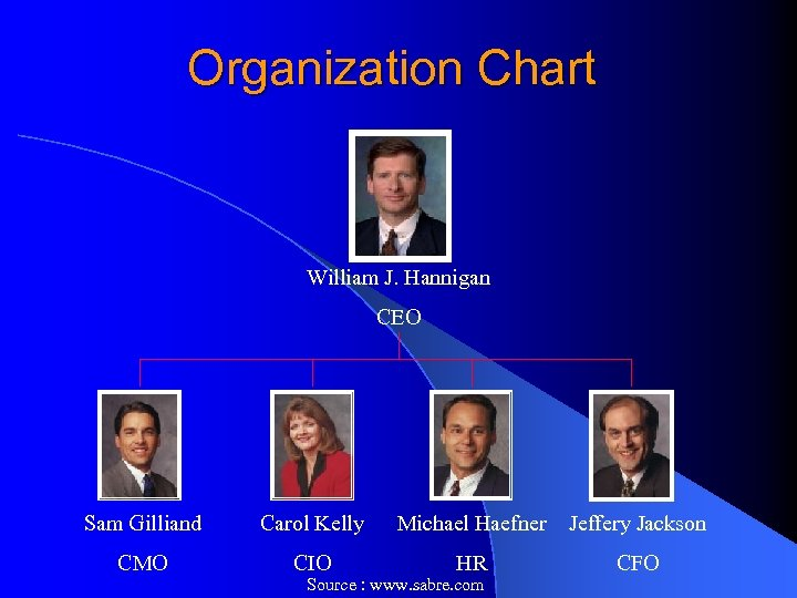 Organization Chart William J. Hannigan CEO Sam Gilliand Carol Kelly Michael Haefner Jeffery Jackson