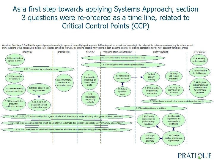 As a first step towards applying Systems Approach, section 3 questions were re-ordered as