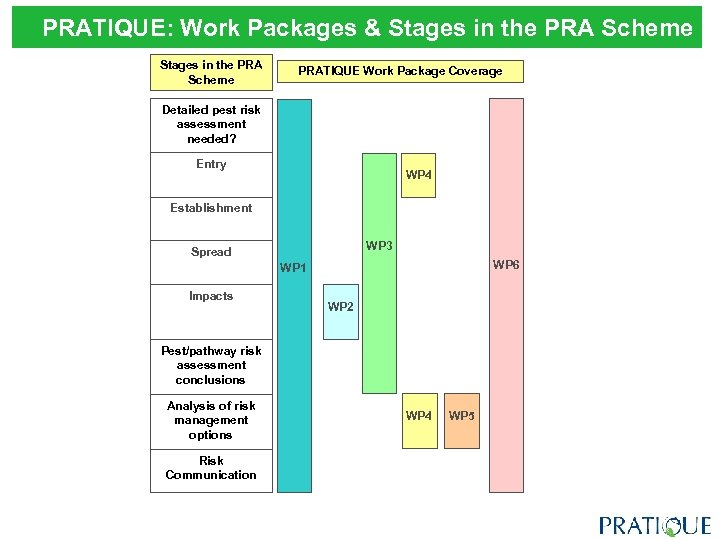 PRATIQUE: Work Packages & Stages in the PRA Scheme PRATIQUE Work Package Coverage Detailed